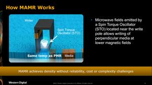 Cách hoạt động của MAMR: Các vùng vi sóng được phát ra bởi một bộ dao động mô-men xoắn nằm gần cực ghi, cho phép ghi vuông góc lên phương tiện lưu trữ với vùng từ tính nhỏ hơn.