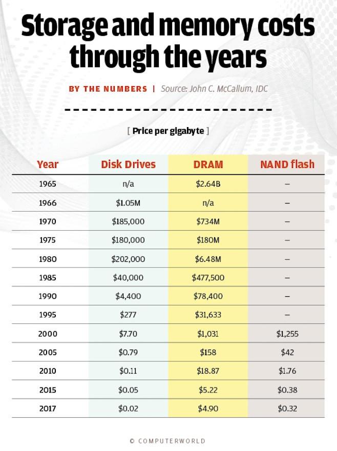 Bảng thống kê giá ổ cứng, DRAM và flash NAND từ năm 1965 đến 2017 (tính trên mỗi gigabyte).