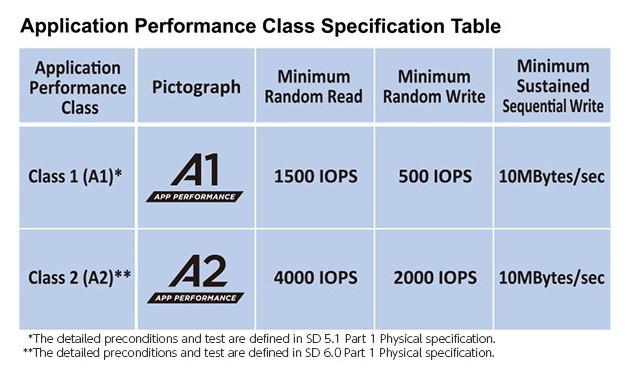 Bảng mô tả tóm tắt đặc tính kỹ thuật của Application Performance Class 1 (A1) và Class 2 (A2) bao gồm ký hiệu, IOPS đọc/ghi ngẫu nhiên trung bình tối thiểu và tốc độ ghi tuần tự duy trì tối thiểu (MB/s).