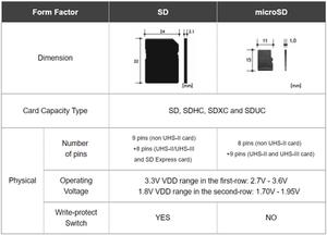 Có ba dạng thẻ nhớ SD: full size (kích thước đầy đủ), miniSD và microSD. Thẻ microSD đã dần dần thay thế miniSD, do vậy chỉ còn hai loại phổ biến hơn xuất hiện trên thị trường.
