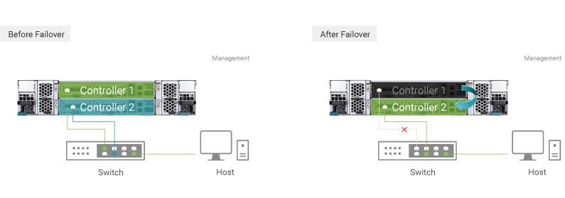 Hệ thống máy chủ SAN XS1226 hỗ trợ bộ điều khiển hoạt động kép, nếu một bộ điều khiển bị hỏng, bộ điều khiển còn lại sẽ đảm nhận tất cả dịch vụ lưu trữ và quản lý hiện hành một cách liên tục.