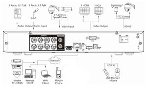 Sự kết hợp giữa đầu ghi hình HD Holis Tribrid và camera HD American Dynamics đem lại tính linh hoạt và khả năng plug and play (cắm vào là chạy) cao, lý tưởng cho các doanh nghiệp từ nhỏ đến vừa.