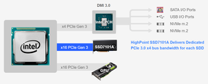 Giải pháp SSD7101A nhanh hơn 6 lần so với giải pháp NVMe onboard.