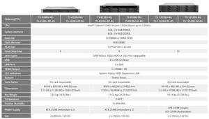 Thông số kỹ thuật của dòng máy chủ NAS dạng rack QNAP TS-x53BU.