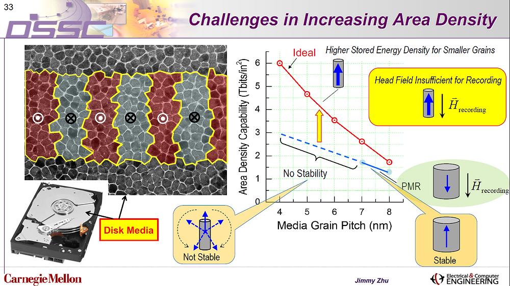 Những thách thức trong việc gia tăng mật độ lưu trữ... Công nghệ MAMR cho trạng thái từ ổn định [nét liền màu đỏ] do mật độ năng lượng được lưu trữ cao hơn dành cho các hạt nhỏ hơn.
