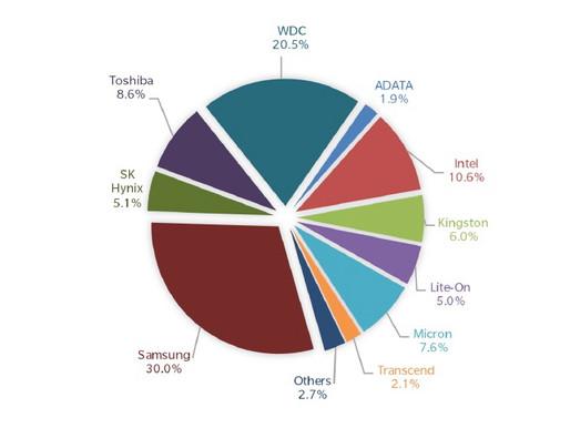 Trendfocus: Thị trường HDD và SSD giảm 5% trong quý 1 năm 2017