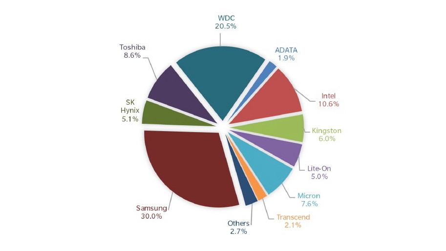 Tổng thị trường SSD trong Q1 2017: 39.783 triệu đơn vị.