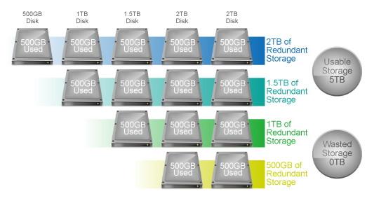 Máy chủ NAS RS2418+/RS2418RP+ hỗ trợ đa cấu hình RAID: RAID 0, RAID 1, RAID 5, RAID 6, RAID 10, Synology Hybrid RAID (SHR), JBOD và ổ đĩa đơn.