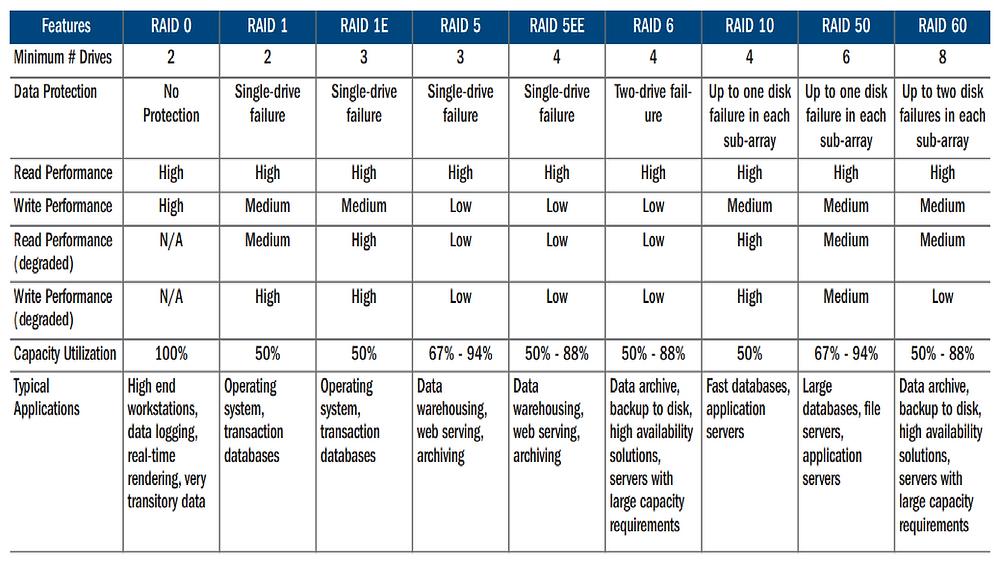 Bảng so sánh các cấp độ RAID khác nhau; điểm mạnh, điểm yếu và tác động của chúng đến hiệu năng và hiệu quả hệ thống trong việc nâng cao tính sẵn sàng của dữ liệu.