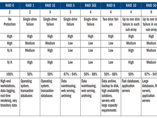 RAID cứng vs RAID mềm: Giải pháp nào là tốt nhất cho ứng dụng của bạn?
