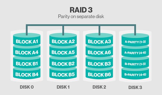 RAID 3.