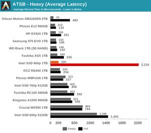 Kết quả benchmark SSD Intel 660p 1TB trong thử nghiệm của AnandTech: ATSB (AnandTech Storage Bench) - Ghi liên tục (Độ trễ Trung bình).