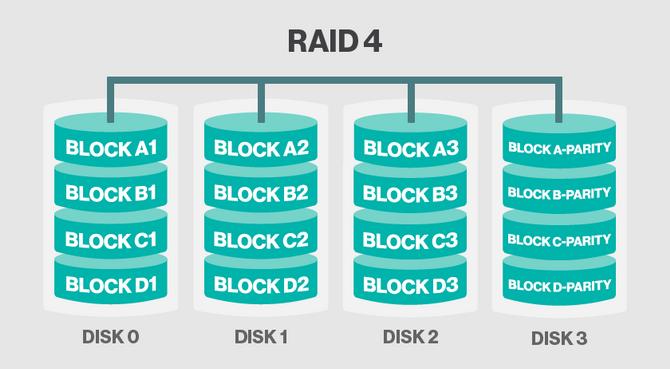 RAID 4.