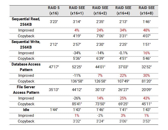 Bảng so sánh thời gian tái tạo và thời gian copyback giữa RAID 5 và RAID 5EE với các kiểu truy cập Vào/Ra khác nhau.