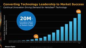Chuyển đổi từ dẫn đầu công nghệ sang thành công trên thị trường. WD tiếp tục cải tiến để thúc đẩy nhu cầu sử dụng công nghệ HelioSeal. Tính đến thời điểm hiện tại, công ty đã xuất xưởng hơn 20 triệu ổ cứng helium.