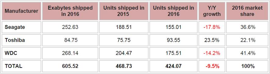 Bảng thống kê tổng dung lượng, sản lượng và sự tăng trưởng, thị phần của các nhà sản xuất ổ cứng trong năm 2016.