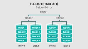 RAID 01 (RAID 0+1).