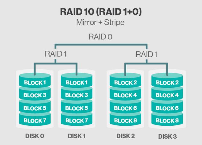 RAID 10 (RAID 1+0).