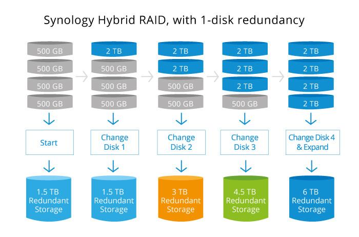Khác với RAID truyền thống, Synology Hybrid RAID tạo ra vùng lưu trữ được nâng cấp mới để sẵn sàng sử dụng.