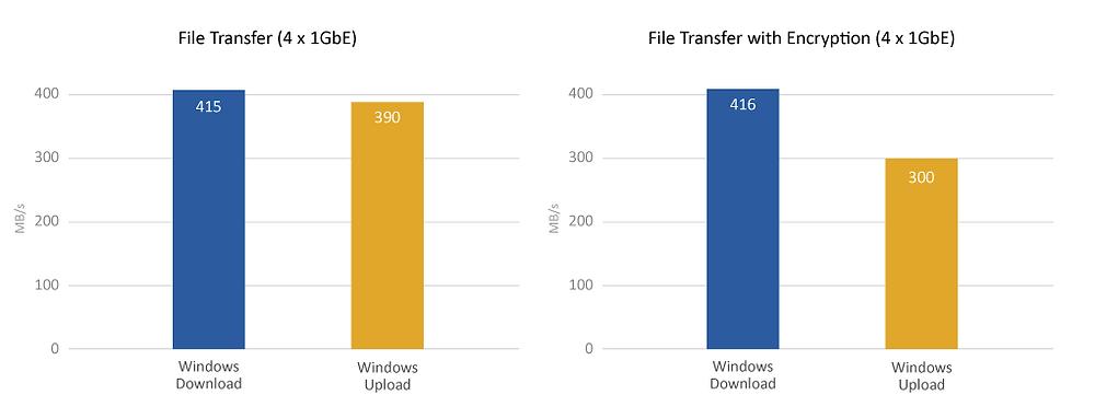 TS-x53BU mang lại tốc độ đọc tới 415 MB/s ở chế độ truyền thông thường, 416 MB/s khi sử dụng tính năng mã hóa tăng tốc AES-NI 256 bit của Intel.