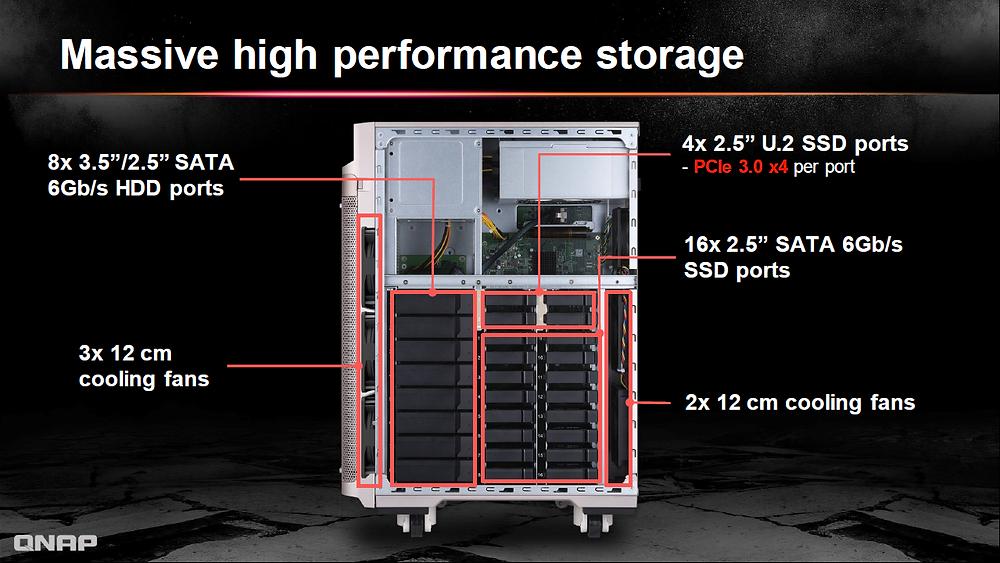 Nhằm đáp ứng nhu cầu cả về quy mô và hiệu năng, TS-2888X triển khai kiến trúc lưu trữ lai, hỗ trợ 8 HDD 3.5 inch SATA 6 Gb/s, 16 SSD 2.5 inch SATA 6 Gb/s và 4 SSD NVMe U.2 PCIe Gen 3 x4.