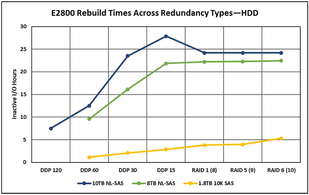 Bảng so sánh thời gian tái tạo của RAID 1, RAID 5 và RAID 6 đối với loại ổ đĩa HDD trên hệ thống lưu trữ lai NetApp E2800.