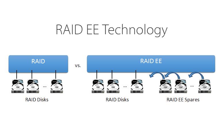 RAID EE bổ sung thêm các ổ đĩa dự phòng (spare) vào một nhóm (được gọi là spare RAID EE) để phân biệt với những spare gốc, cục bộ và chuyên biệt.