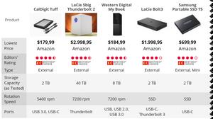 Top 9 ổ đĩa gắn ngoài tốt nhất dành cho máy tính Mac.