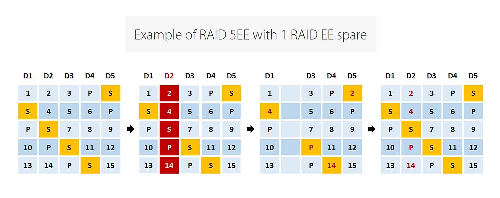 Hình minh họa trường hợp RAID 5EE với 5 ổ đĩa (4 ổ đĩa dành cho RAID và thêm 1 ổ đĩa cho spare RAID EE).