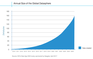 Công ty nghiên cứu thị trường IDC dự báo tổng lượng dữ liệu được tạo ra trên toàn cầu sẽ tăng từ khoảng 33 zettabyte (ZB) năm 2018 lên khoảng 160ZB vào năm 2025.