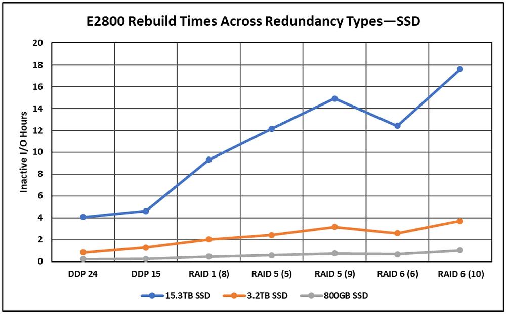 Bảng so sánh thời gian tái tạo của RAID 1, RAID 5 và RAID 6 đối với loại ổ đĩa SSD trên hệ thống lưu trữ lai NetApp E2800.