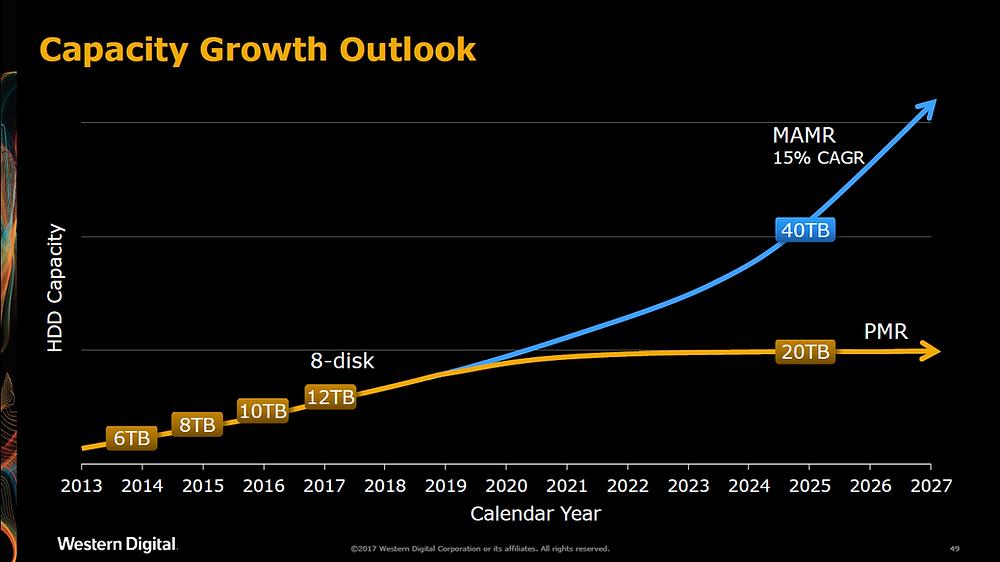 Triển vọng phát triển dung lượng của ổ cứng. MAMR hứa hẹn cho phép ổ cứng đạt dung lượng lên đến 40TB vào năm 2025, và còn tiếp tục tăng thêm sau khoảng thời gian đó.