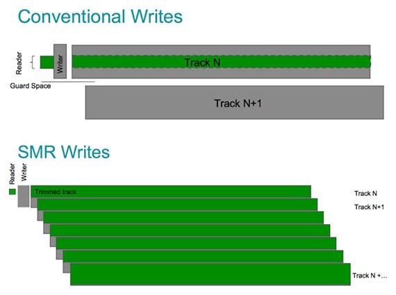 So với công nghệ ghi truyền thống (phía trên), SMR của Seagate (phía dưới) giúp tăng dung lượng ổ cứng lên 25% bằng cách tối đa hóa số lượng track trên mỗi đĩa từ.