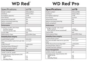 Thông số kỹ thuật của ổ cứng NAS WD Red và WD Red Pro 10TB.