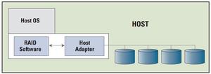Kiểu lai - RAID mềm dựa trên phần cứng.
