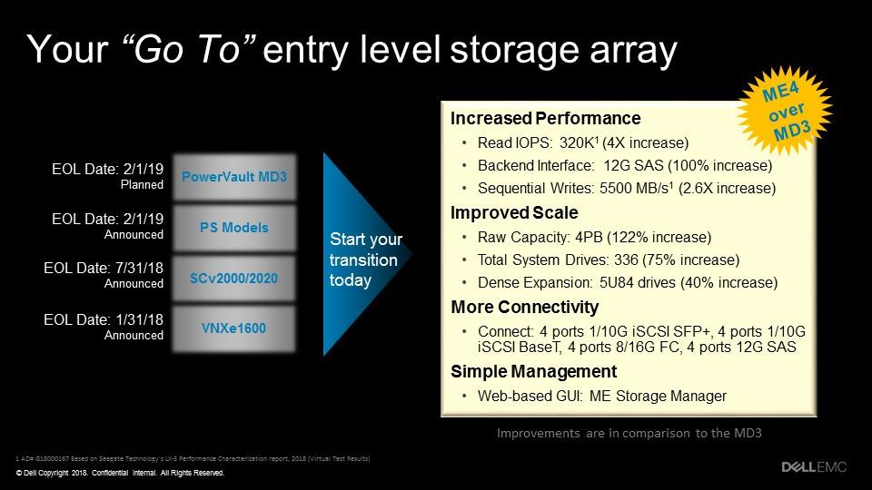 Dell EMC xây dựng số lượng ổ đĩa PowerVault ME4 nhiều hơn 75%, tăng dung lượng lưu trữ lên 122%, đồng thời tăng hiệu năng IOPS đọc gấp 4 lần.