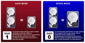 Người dùng có thể thiết lập RAID ở chế độ an toàn (RAID 1) để bảo vệ dữ liệu, hoặc chế độ tối ưu hiệu năng / dung lượng (RAID 0) để tăng tốc độ truyền dữ liệu và dung lượng lưu trữ.