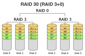 RAID 30 (RAID 3+0).