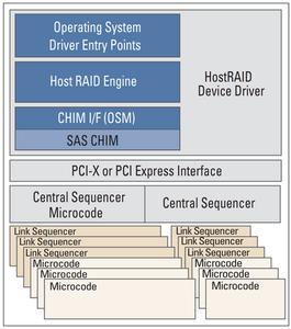 Mã RAID mềm sử dụng sức mạnh tính toán của CPU. Mã này cung cấp các tính năng RAID chạy trên CPU hệ thống, chia sẻ sức mạnh tính toán với HĐH và tất cả những ứng dụng liên quan.