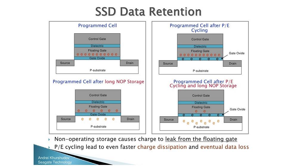SSD lâu ngày không hoạt động sẽ khiến cho điện tích bị rò rỉ từ cực cổng để hở. P/E cycle dẫn đến việc thất thoát điện tích diễn ra nhanh hơn và cuối cùng là mất dữ liệu.