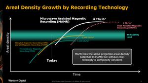 Sự phát triển của mật độ lưu trữ theo công nghệ ghi. MAMR có cùng tiềm năng về mật độ ghi như HAMR, nhưng không gặp trở ngại về giá thành, độ tin cậy và độ phức tạp.