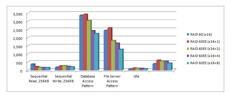 Biểu đồ so sánh thời gian tái tạo và thời gian copyback giữa RAID 60 và RAID 60EE với các kiểu truy cập Vào/Ra khác nhau.