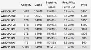 Các thông số kỹ thuật (dung lượng lưu trữ, bộ nhớ cache, tốc độ lúc ổn định, công suất khi đọc/ghi) và giá bán của dòng ổ cứng giám sát WD Purple.