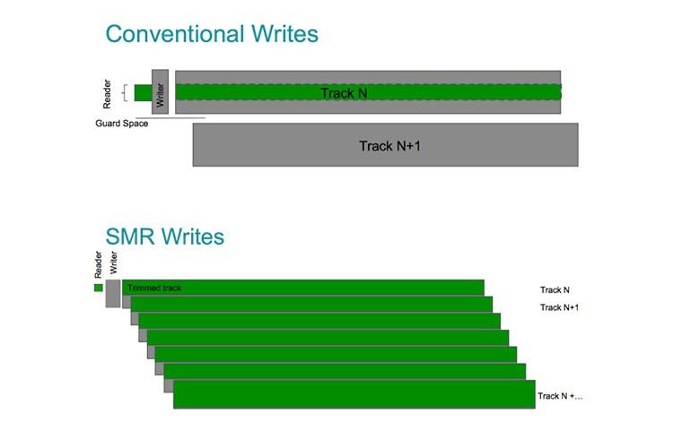 Ghi lợp từ (shingled magnetic recording - SMR) ghi các track từ tính mới xếp chồng lên một phần track đã được ghi trước đó.