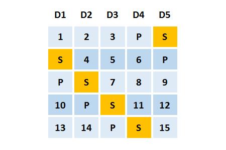 Ví dụ một mảng RAID 5EE với 5 ổ đĩa. Trong đó 4 ổ đĩa dành cho RAID và thêm 1 ổ đĩa cho spare RAID EE.