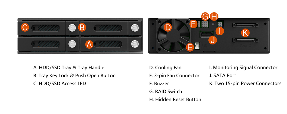 Để chọn chế độ RAID mong muốn (JBOD, Clone, RAID 0, RAID 1, RAID 3, RAID 5), người dùng chỉ cần điều chỉnh công tắc (G) ở phía sau mô-đun thay vì sử dụng phần mềm phức tạp.