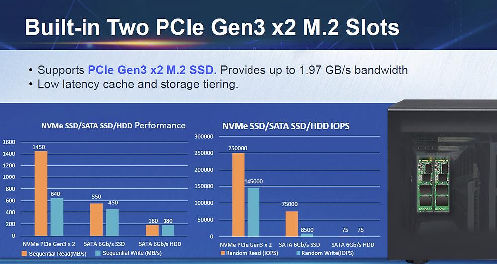 Bên cạnh bộ nhớ cache SSD 2.5 inch, TVS-x72XT còn hỗ trợ hai khe SSD NVMe M.2 2280 PCIe Gen 3 x2 (SSD được bán riêng) để tăng tốc cho những ứng dụng đòi hỏi IOPS cao.