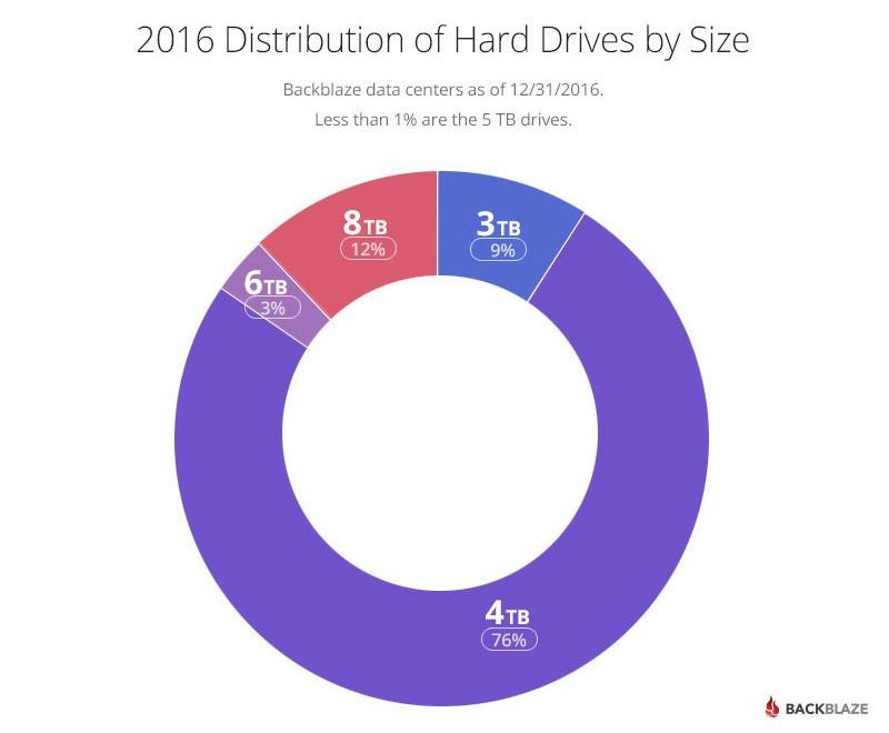 Thống kê phân bổ ổ cứng theo dung lượng trong năm 2016.