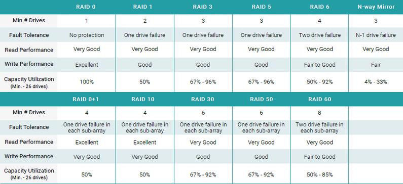 SANOS 4.0 hỗ trợ tất cả các cấp độ RAID bao gồm RAID 0, RAID 1, RAID 3, RAID 5, RAID 6, RAID 0+1 (hay còn gọi là RAID 01), RAID 1+0 (RAID 10), RAID 3+0 (RAID 30), RAID 5+0 (RAID 50), RAID 6+0 (RAID 60) và chế độ nhân bản (N-way mirror).