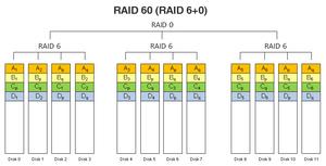 RAID 60 (RAID 6+0).